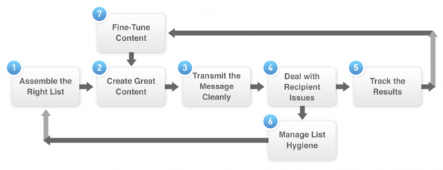 7-steps-of-Email-Marketing