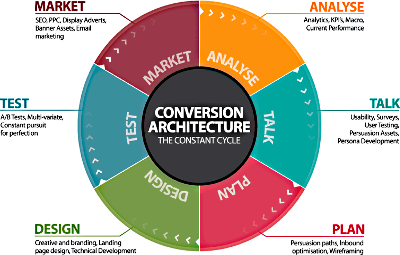 Conversion-Architecture