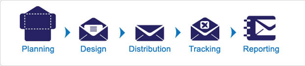 email-campaign_process
